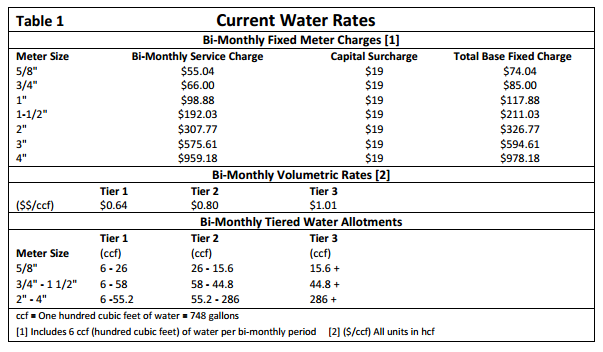 water rates 1