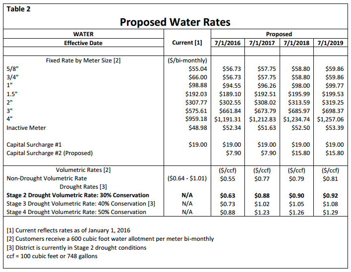 water rates 2